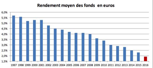 ou investir 20000 euros