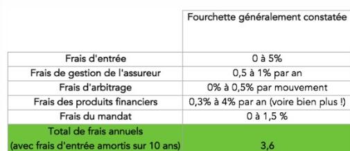 Assurance Vie Pour Les Nuls Explications Contrat Fiscalite