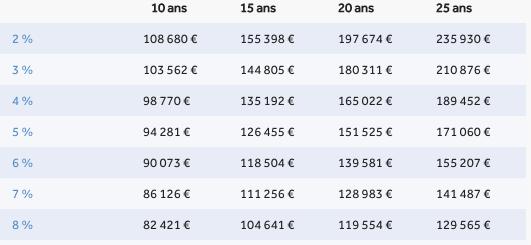 ou investir 200 000 euros